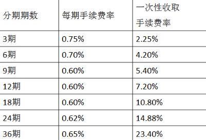 苏州银行信用卡分期业务介绍